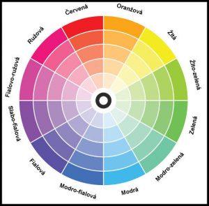 kruhove spektrum